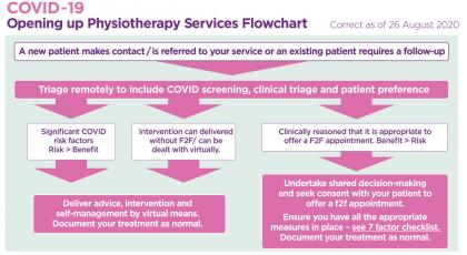 Flowchart for decision-making about Covid-19 consultations