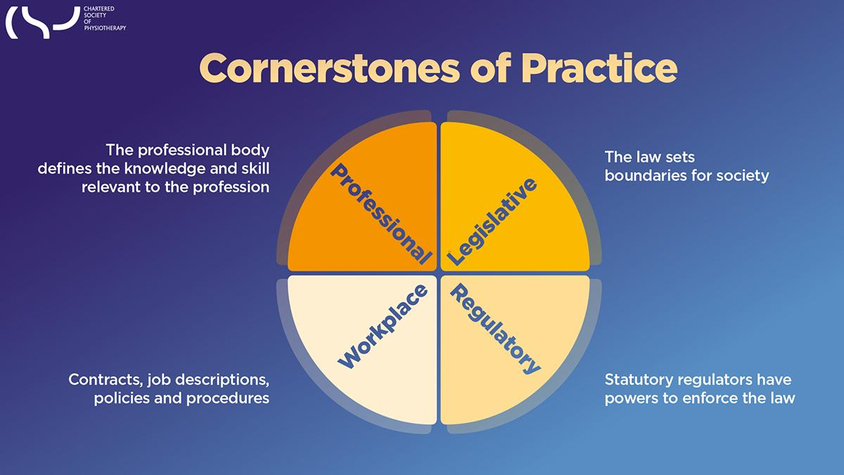 Graphic displaying the cornerstones of physiotherapy practice: legislative, regulatory, workplace and professional